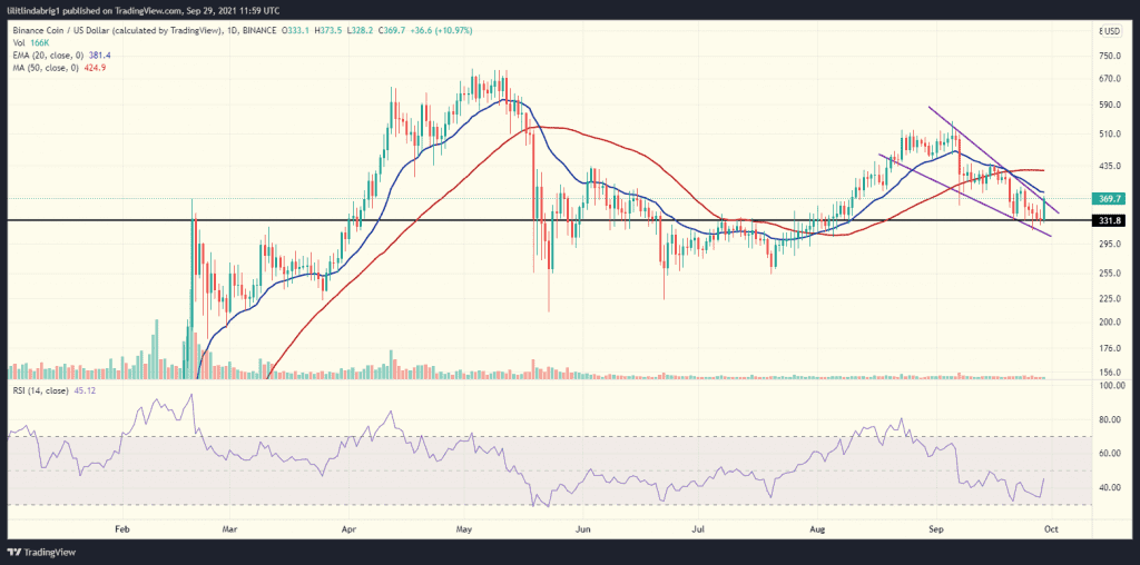 BNB daily chart with a falling wedge. Source: BNBUSD on TradingView.com
