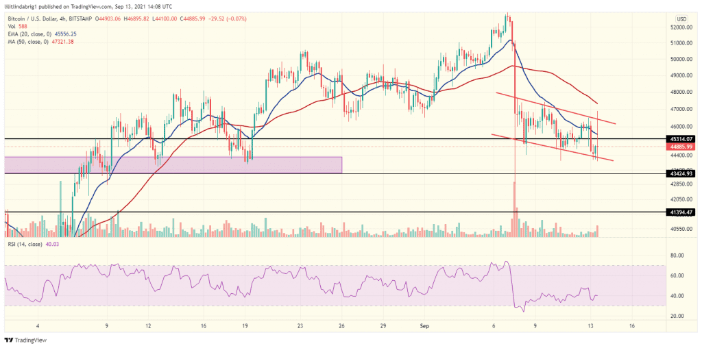 Bitcoin 4h chart with the descending channel formation MicroStrategy. Source: BTCUSD on TradingView.com