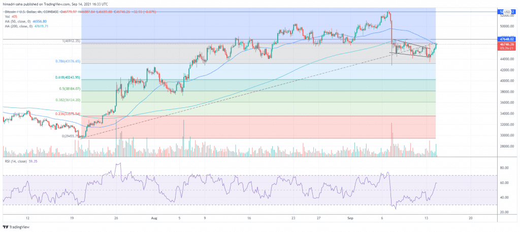 Bitcoin buyers need to close above  $47,650 for now