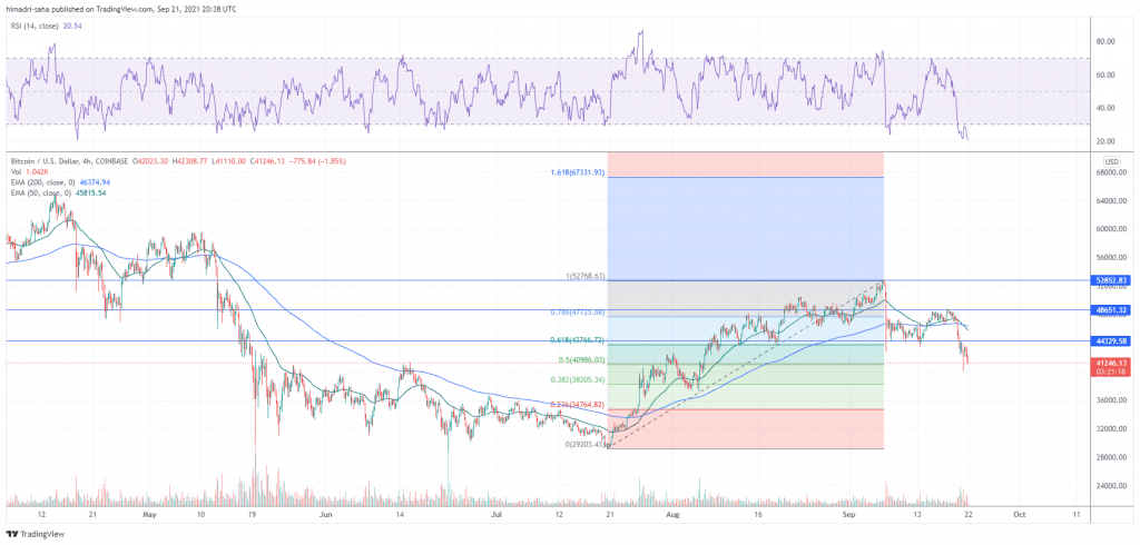 BTC/USD entered oversold conditions