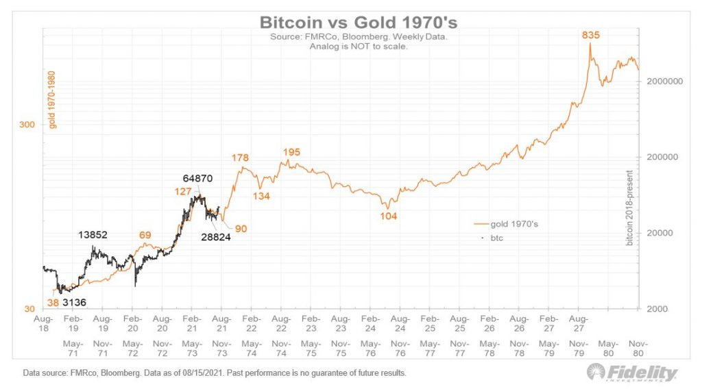 Bitcoin and Gold Similarities. Source: Jurrien Timmer on Twitter