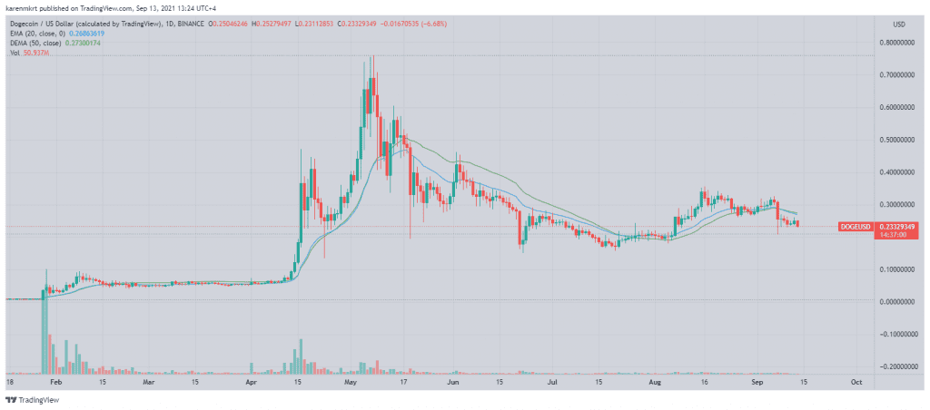 DogeCoin (Doge prices did not capitalize on the latest tweet by Musk.