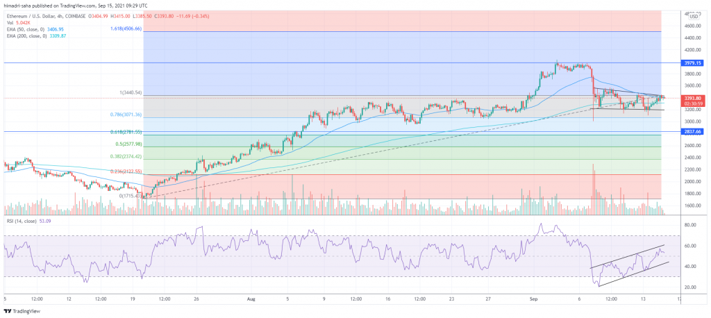 Ethereum's ETH looks primed to break out to the upside