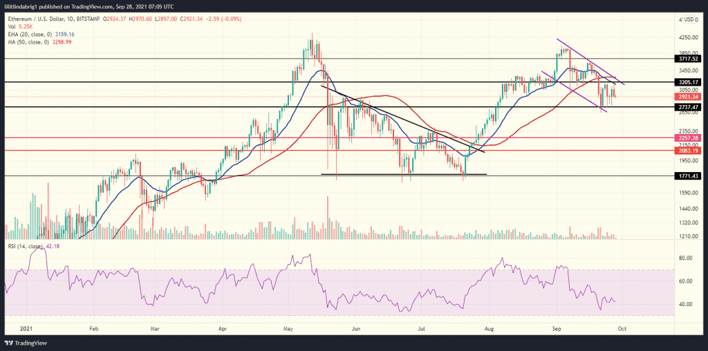 Ethereum (ETH) daily chart. Source: ETHUSD on TradingView.com