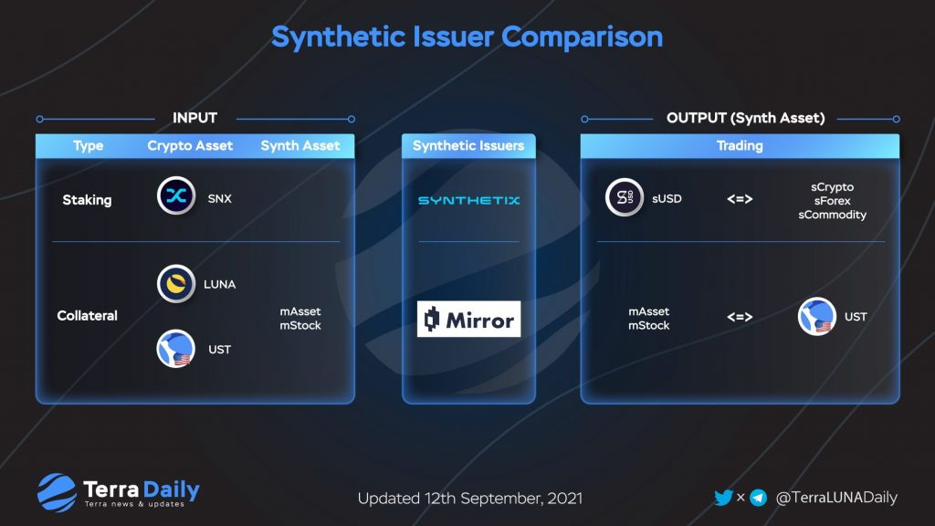 Synthetic token issuance mechanism on Synthetix and Mirror