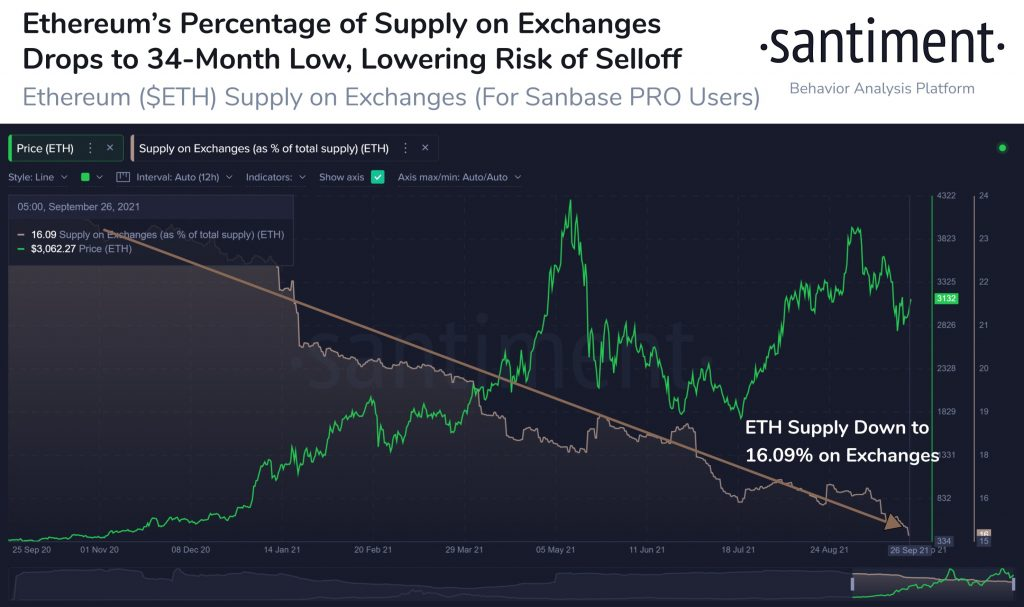 ETH supply on exchanges drops to a 34-month low.