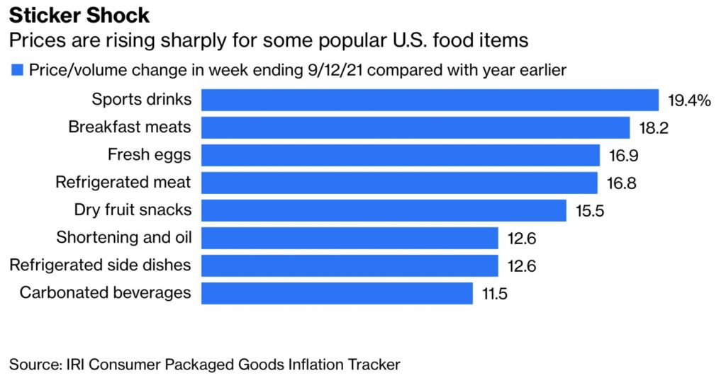No slowdown in rising grocery prices in the U.S