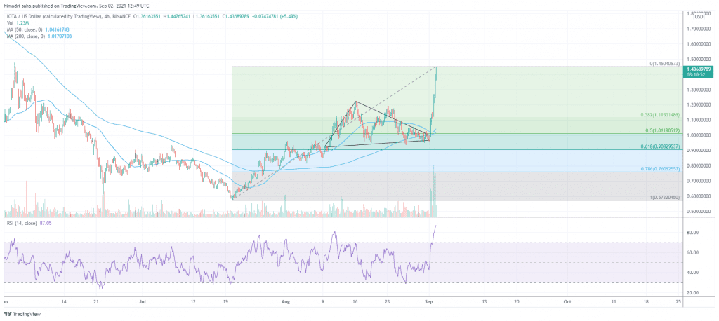 IOTA risks correcting significantly