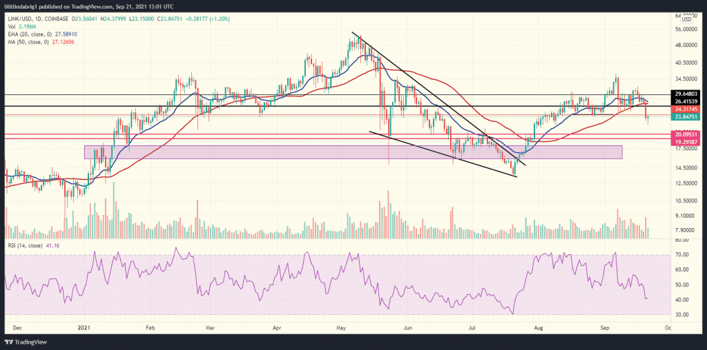 Chainlink struggles to break the resistance. Source: LINKUSD on TradingVIew.com