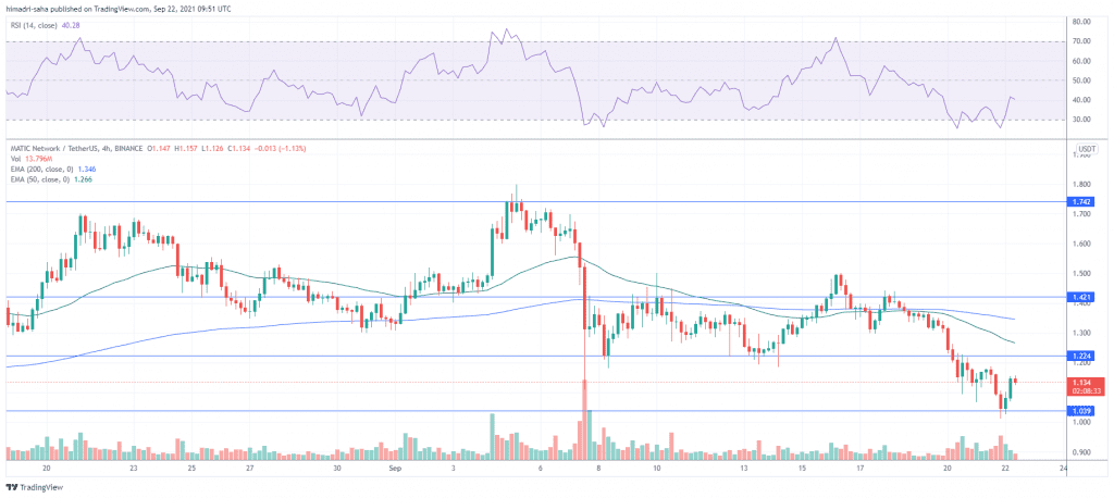 MATIC/USDT pair looks poised to jump higher