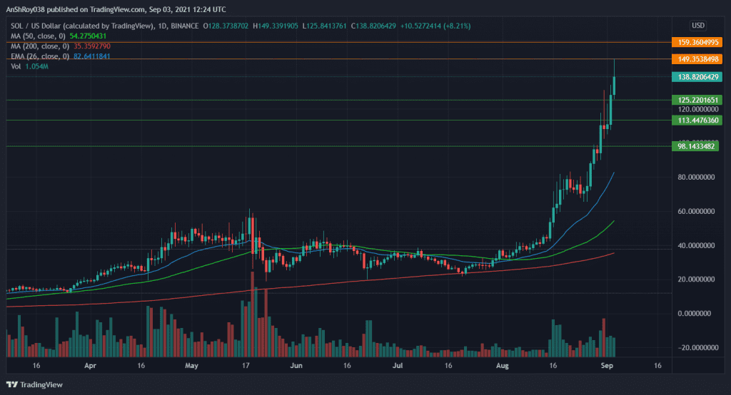 Solana prices continue charting new highs. Source: SOLUSD on Tradingview.com