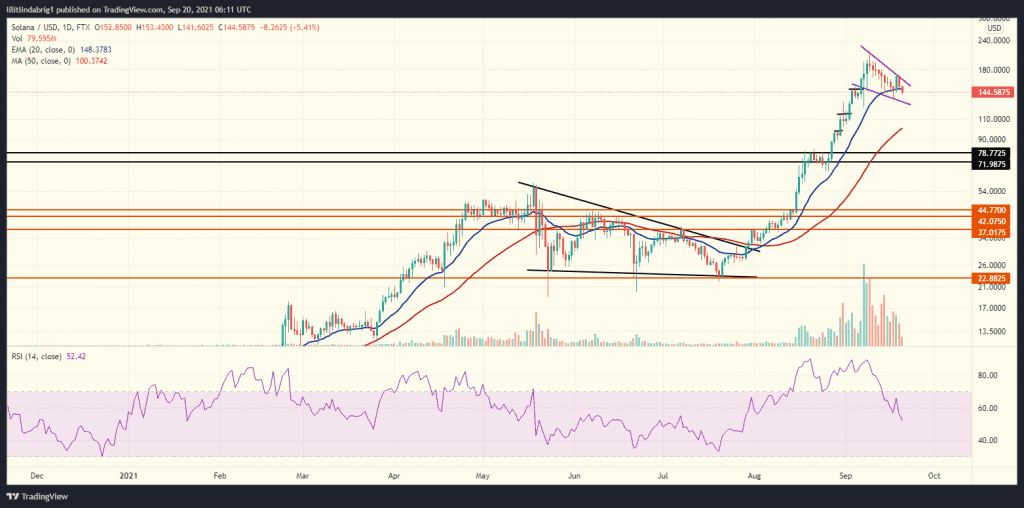 Solana (SOL) in a falling wedge formation. Source :SOLUSD on TradingView.com