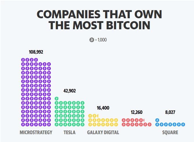 Companies that own the most Bitcoin. Source: YahooFinance.com