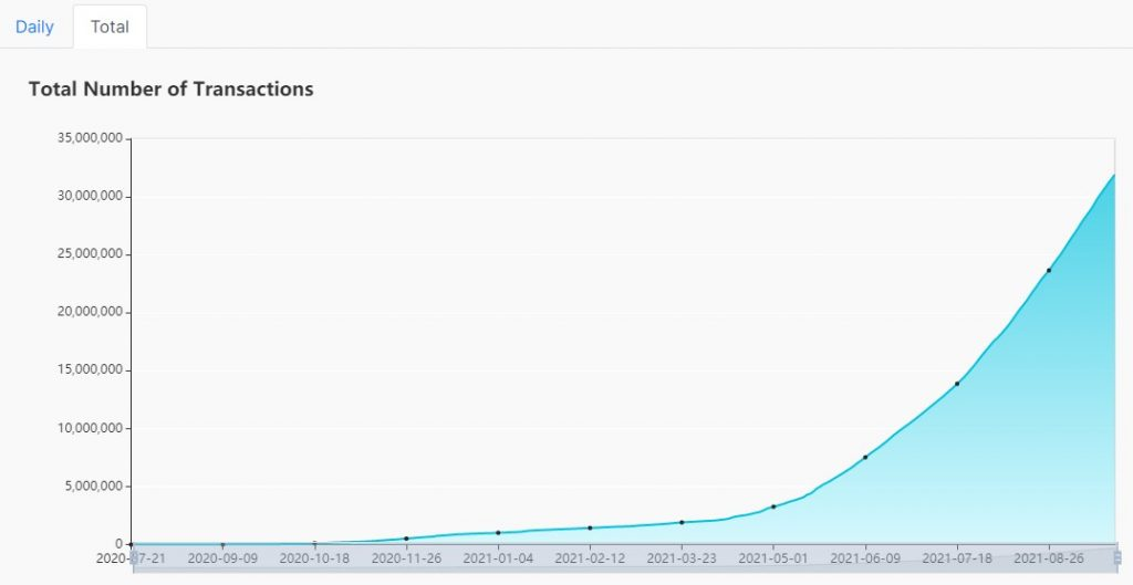 The total number of transactions on NEAR protocol at ATH