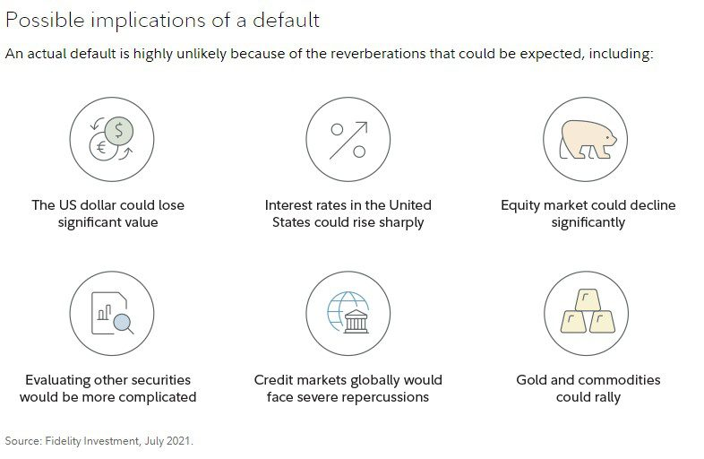 Bitcoin, crypto, gold, and commodities could rally in a US debt default scenario