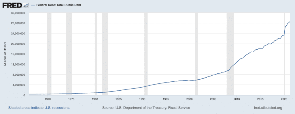 US federal government debt is near $29 trillion already