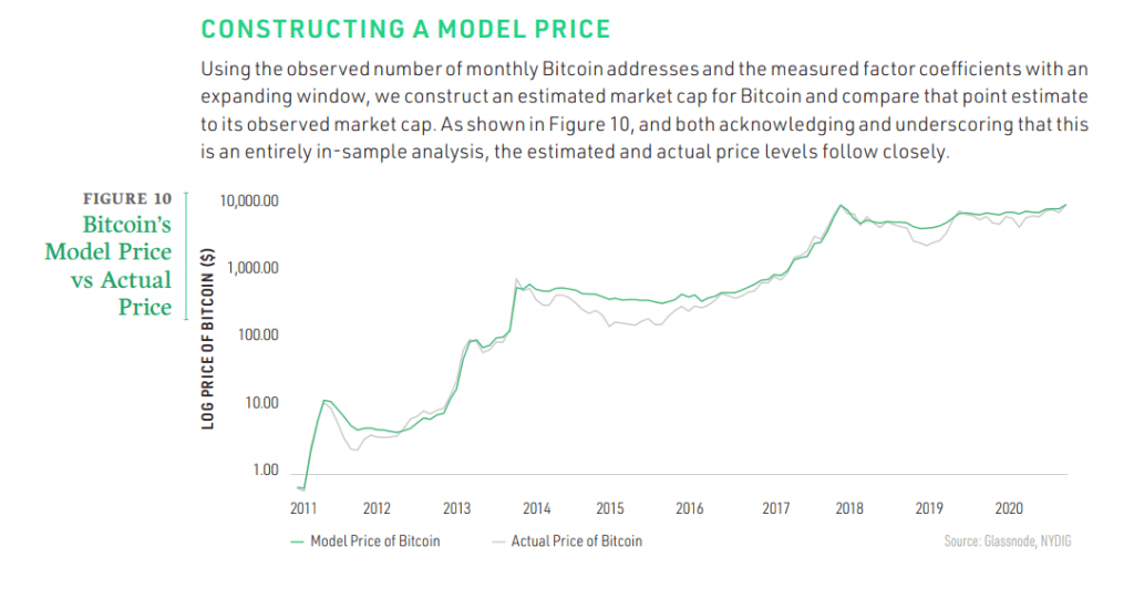 Bitcoin model price vs the actual price. Source: NYDIG report.