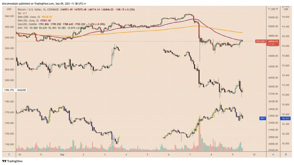 Bitcoin and gold locked their loss-making moves against a rising US dollar on Sep 7