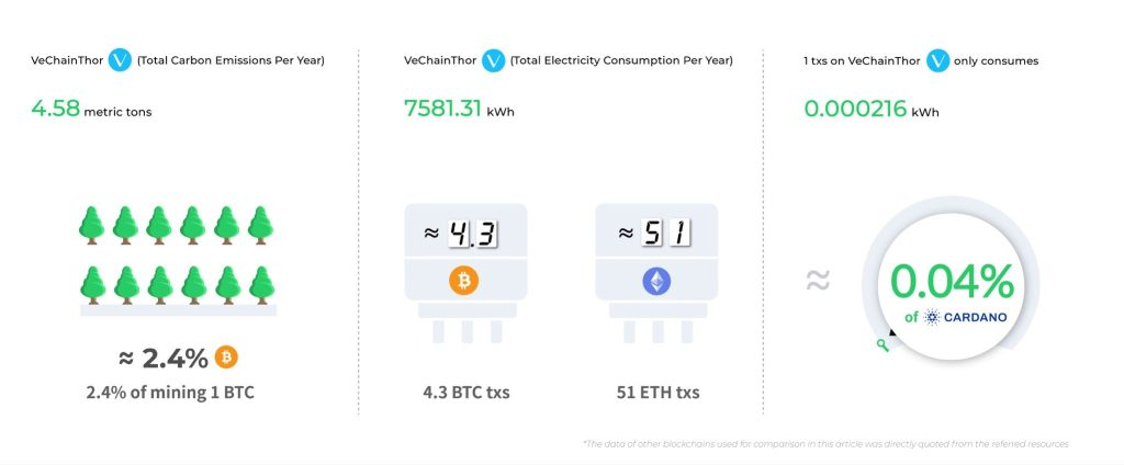 VeChainThor is one of the most efficient and eco-friendly blockchains
