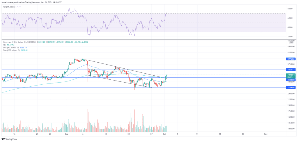 ETH/USD looking to reclaim the $3500 resistance