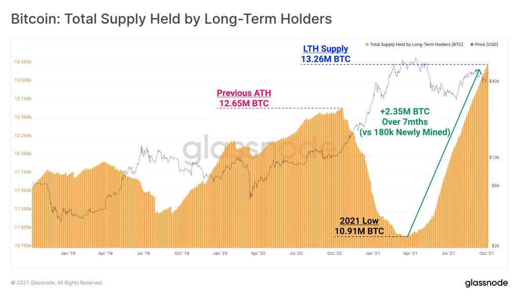 Bitcoin's total supply held by long-term holders