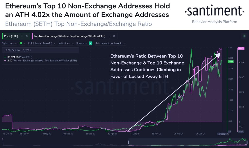 The top 10 Ethereum whales have way more ETH than the top 10 cryptocurrency exchanges.