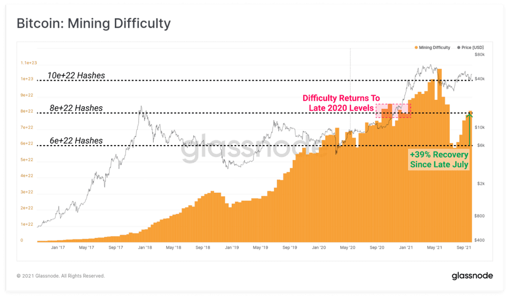 Mining difficulty returning to pre-ban levels. Source: Glassnode Report