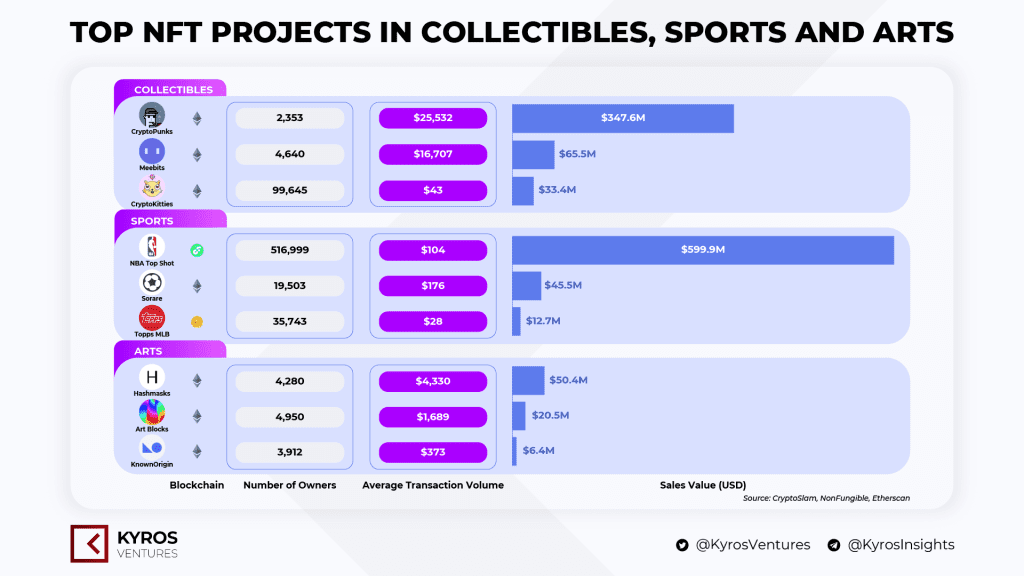 As Non-Fungible Tokens (NFT) rise in popularity, famous sports personalities get involved in the new industry to cash in on the opportunity.