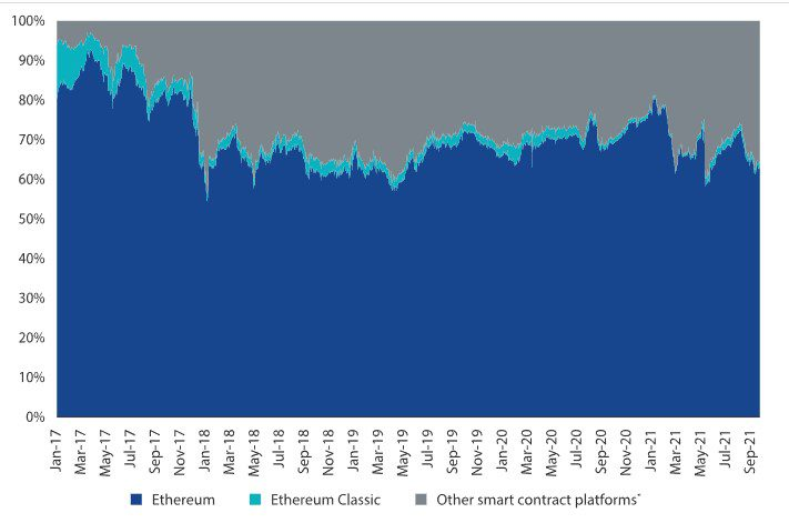 Ethereum saw its market share reduce in the wake of upcoming smart contract platforms