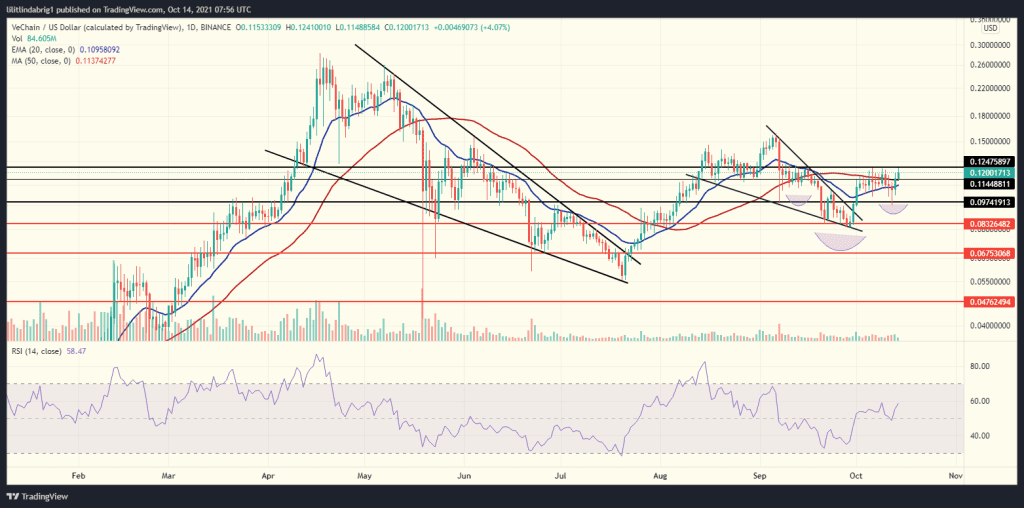 VET daily chart after VeChain pole announcement. Source: VETUSD on TradingView.com