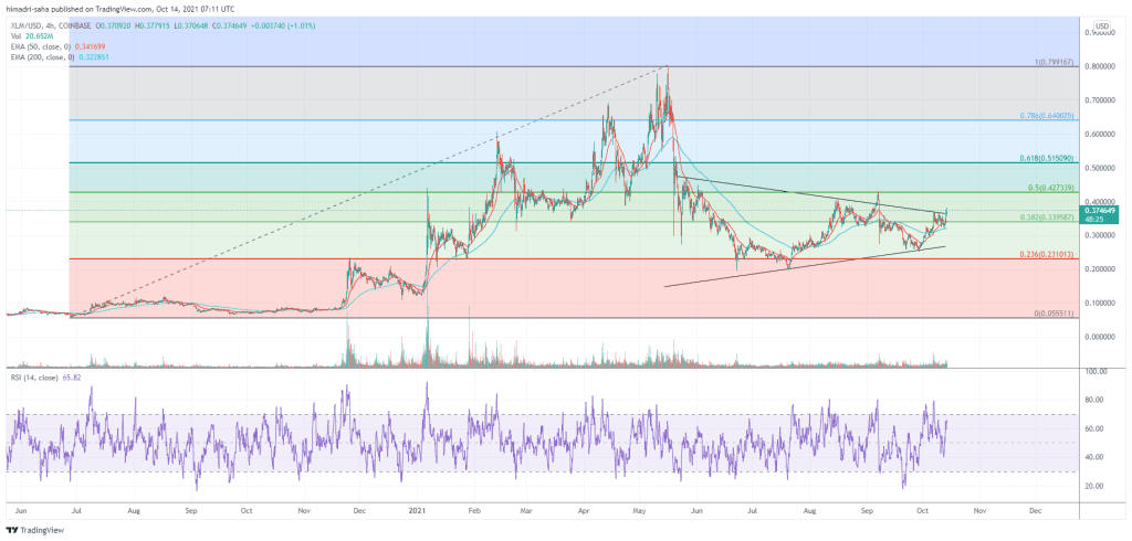 Stellar's XLM has more fuel to surge higher.