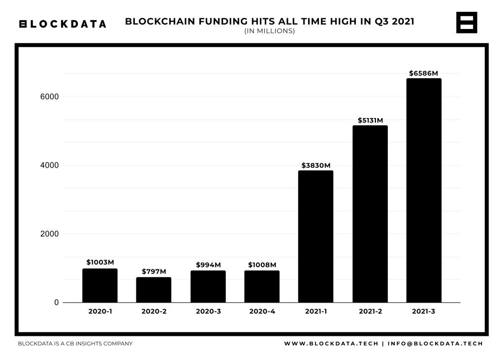 VC Funding in the crypto sector during Q3 2021 reached record highs. Source: Blockdata