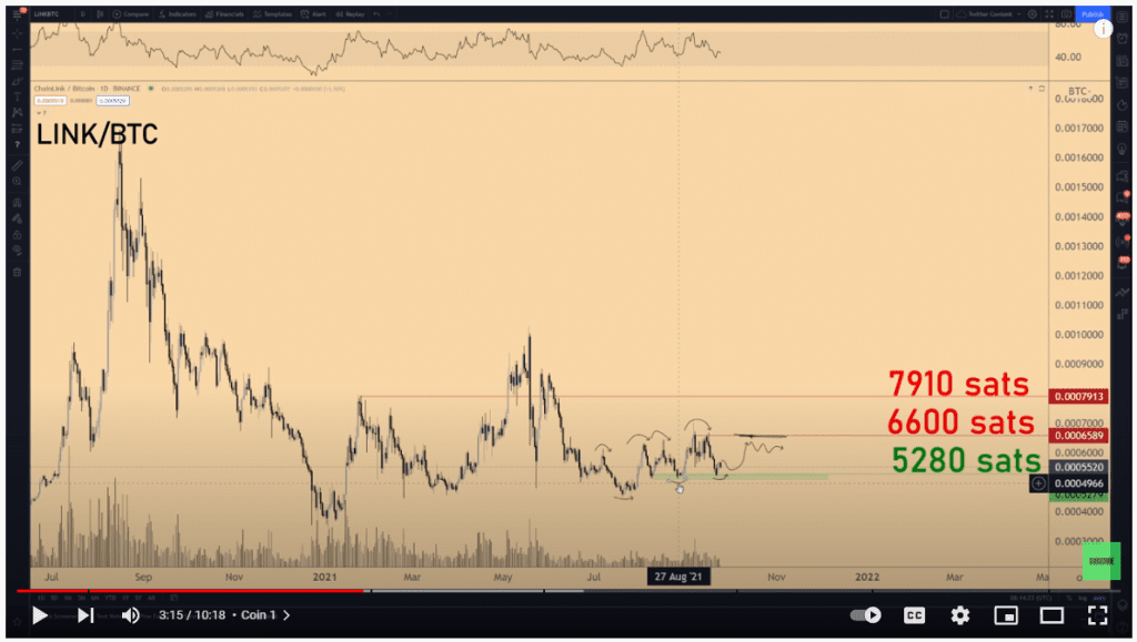 Chainlink ready for a leg up. Source: Crypto Michael on Youtube,com