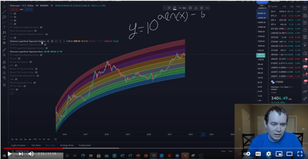 Ethereum analysis with regression bands. Source: Benjamin cowen on Youtube.com
