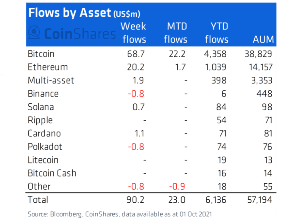 Bitcoin led weekly digital asset inflow for the third week in a row. Source: Coinshares Blog
