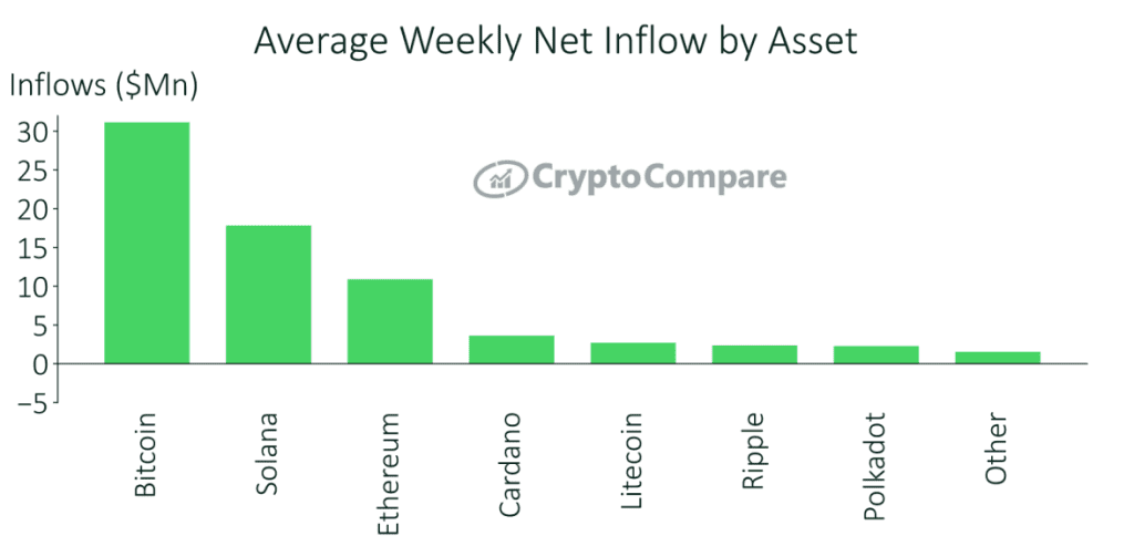 Solana's weekly net inflow. Source: CryptoCompare report.