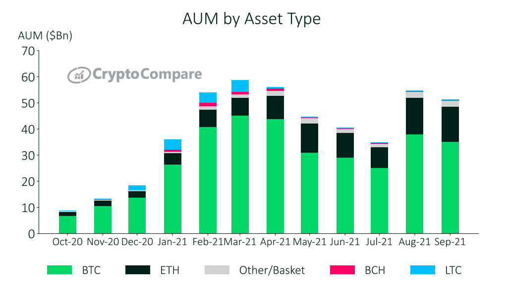 Ethereum's AUM on the rise. Source: CyptoCompare.com